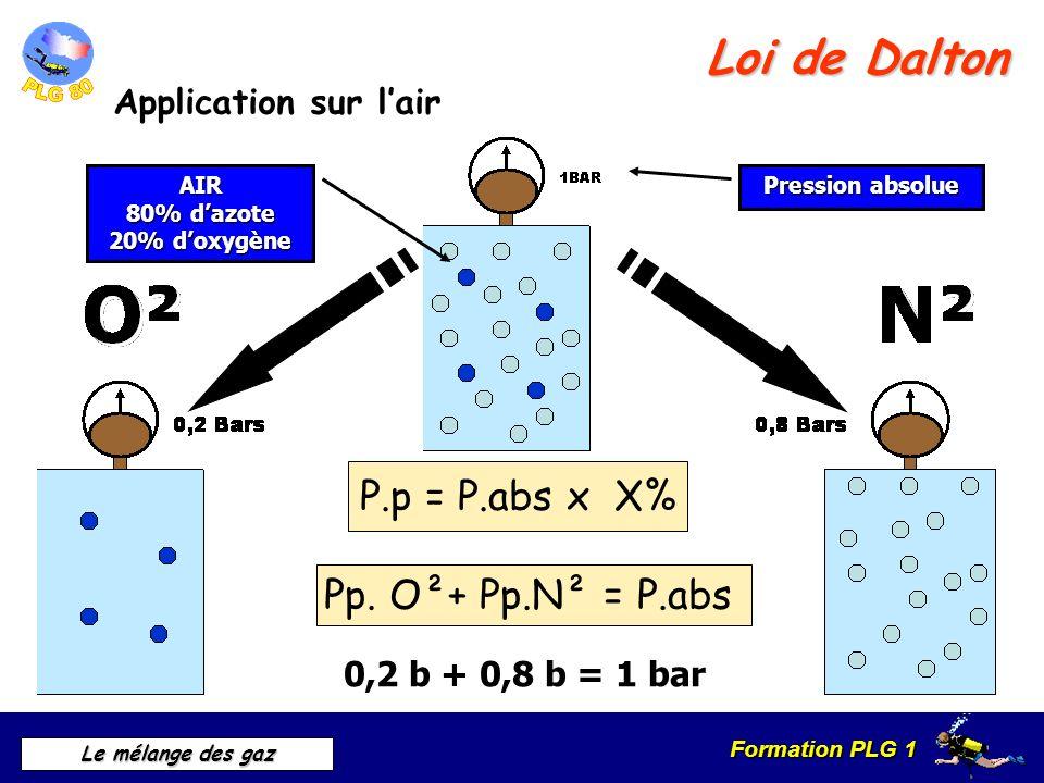 Loi de Dalton P.p = P.abs x X% Pp. O²+ Pp.N² = P.abs