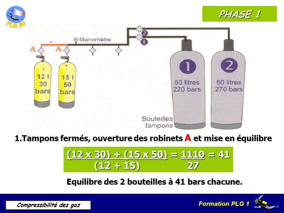 PHASE 11.Tampons fermés, ouverture des robinets A et mise en équilibre. (12 x 30) + (15 x 50) = 1110 = 41.