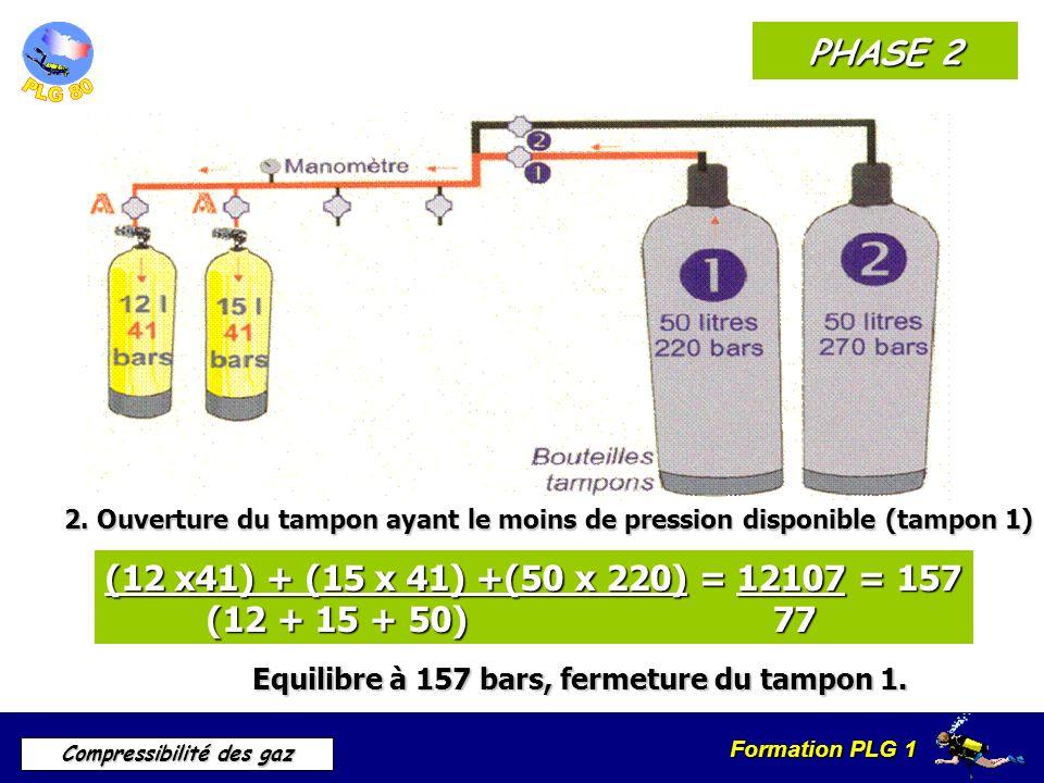 PHASE 22. Ouverture du tampon ayant le moins de pression disponible (tampon 1) (12 x41) + (15 x 41) +(50 x 220) = 12107 = 157.
