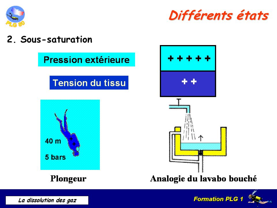 Différents états 2. Sous-saturation 2. Sous-saturation