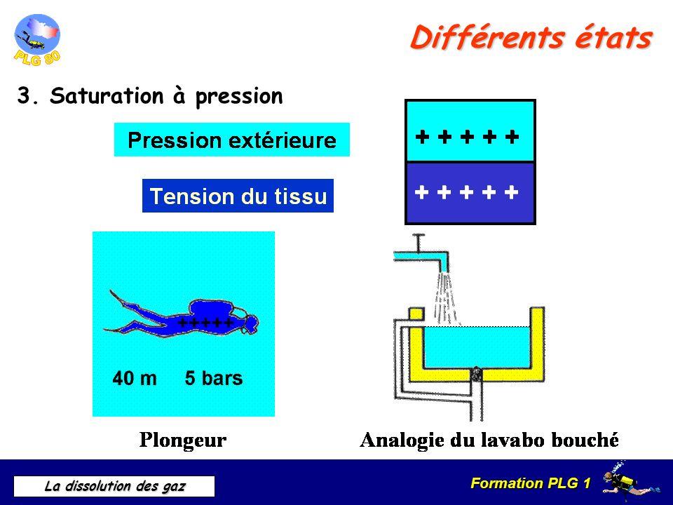 Différents états 3. Saturation à pression 3. Saturation à pression