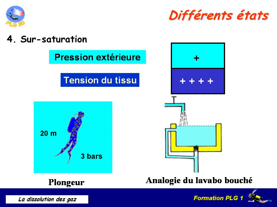 Différents états 4. Sur-saturation 4. Sur-saturation