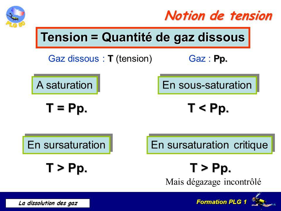 Tension = Quantité de gaz dissous