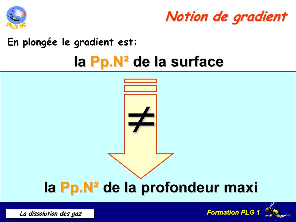  la Pp.N² de la surface la Pp.N² de la profondeur maxi