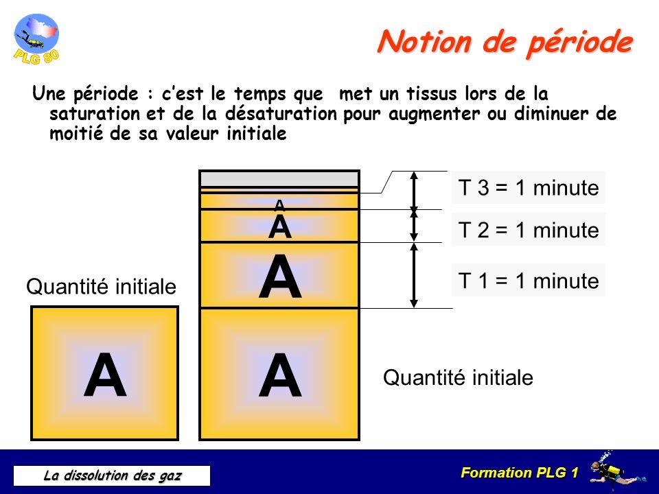 A A A A Notion de période T 3 = 1 minute T 2 = 1 minute T 1 = 1 minute