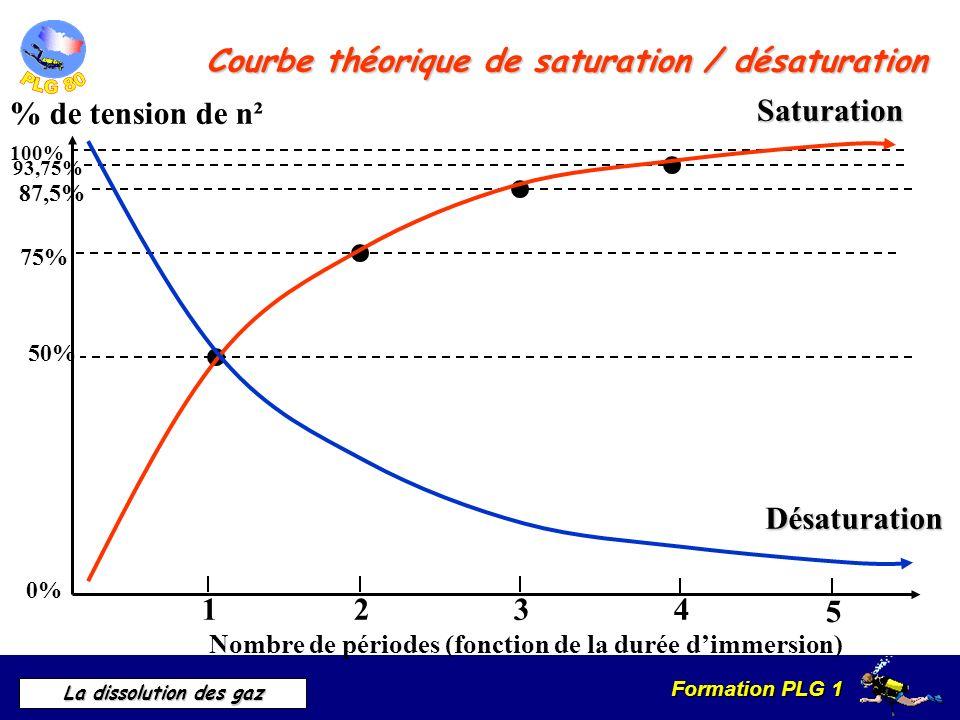 Courbe théorique de saturation / désaturation