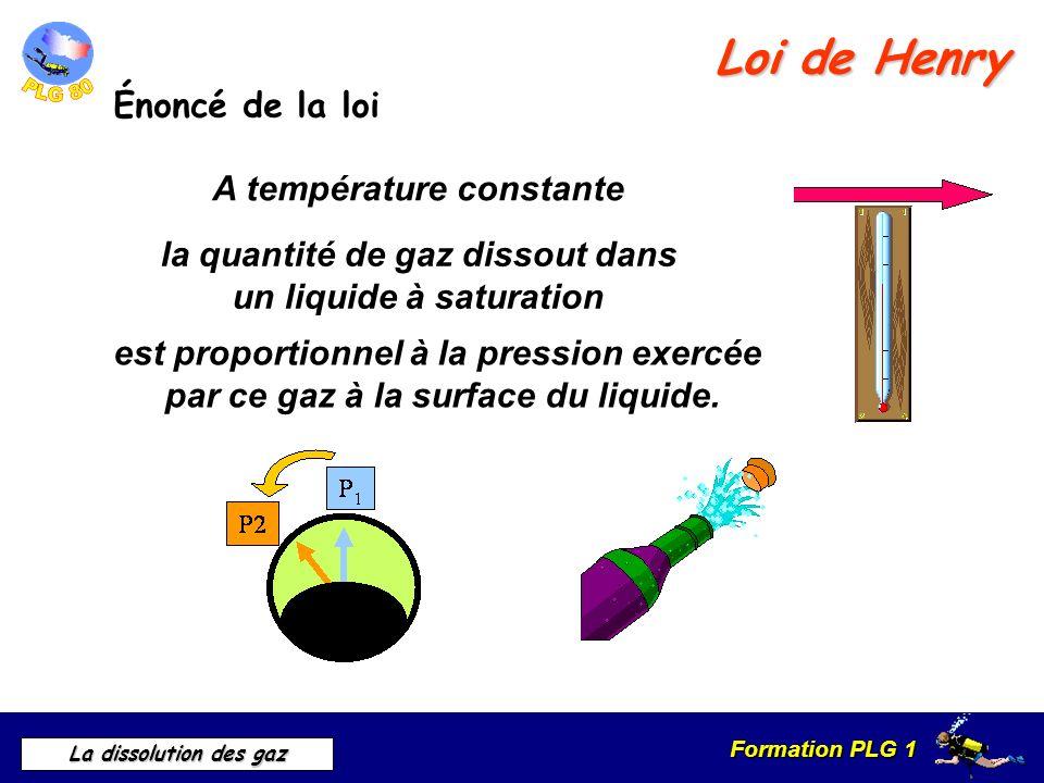 Loi de Henry Énoncé de la loi A température constante