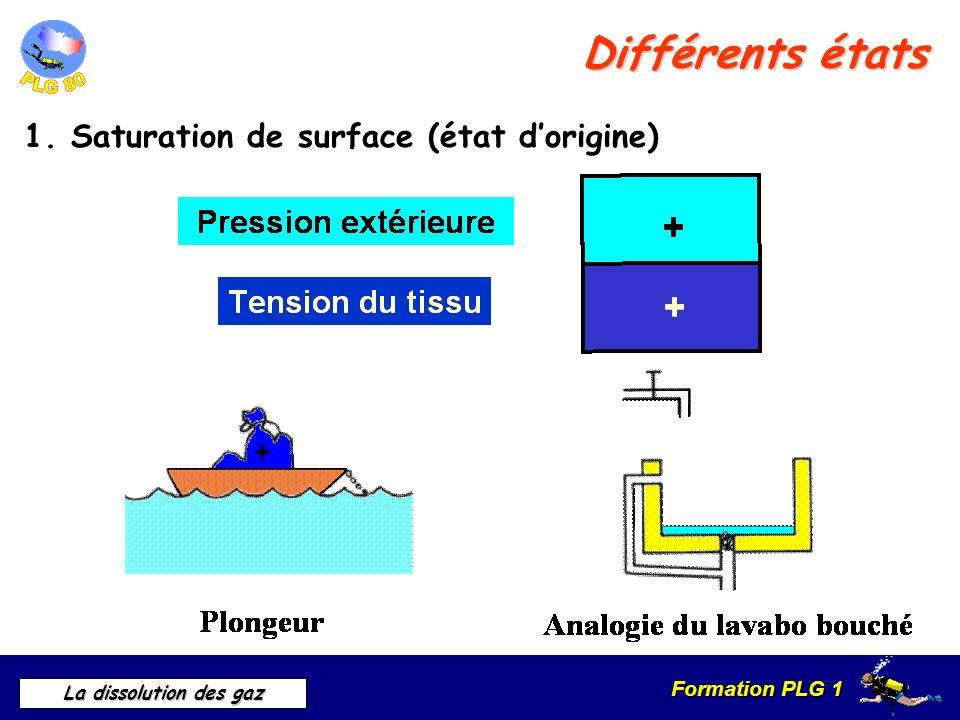 Différents états 1. Saturation de surface (état d'origine)