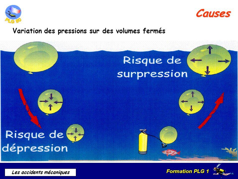 Causes Variation des pressions sur des volumes fermés