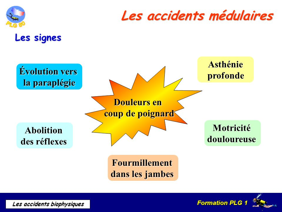 Les accidents médulaires