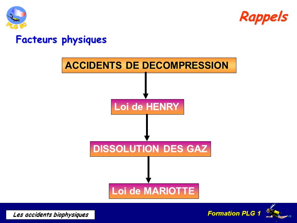 Rappels Facteurs physiques ACCIDENTS DE DECOMPRESSION Loi de HENRY
