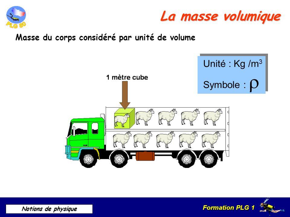 La masse volumique Unité : Kg /m3 Symbole : 