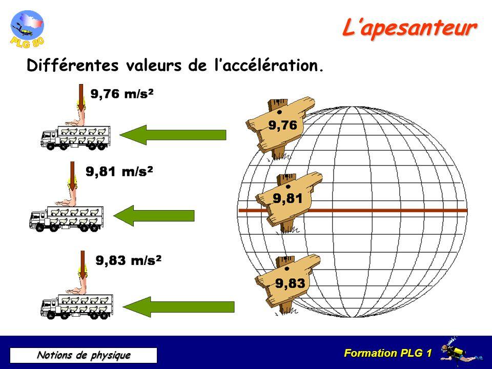 L'apesanteur Différentes valeurs de l'accélération.