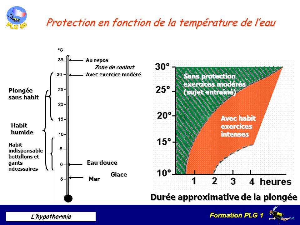 Protection en fonction de la température de l'eau