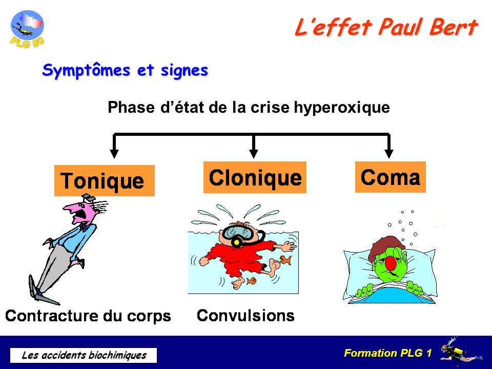 L'effet Paul Bert Symptômes et signes