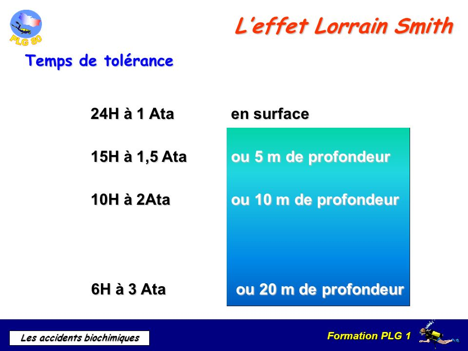 L'effet Lorrain Smith Temps de tolérance 24H à 1 Ata en surface