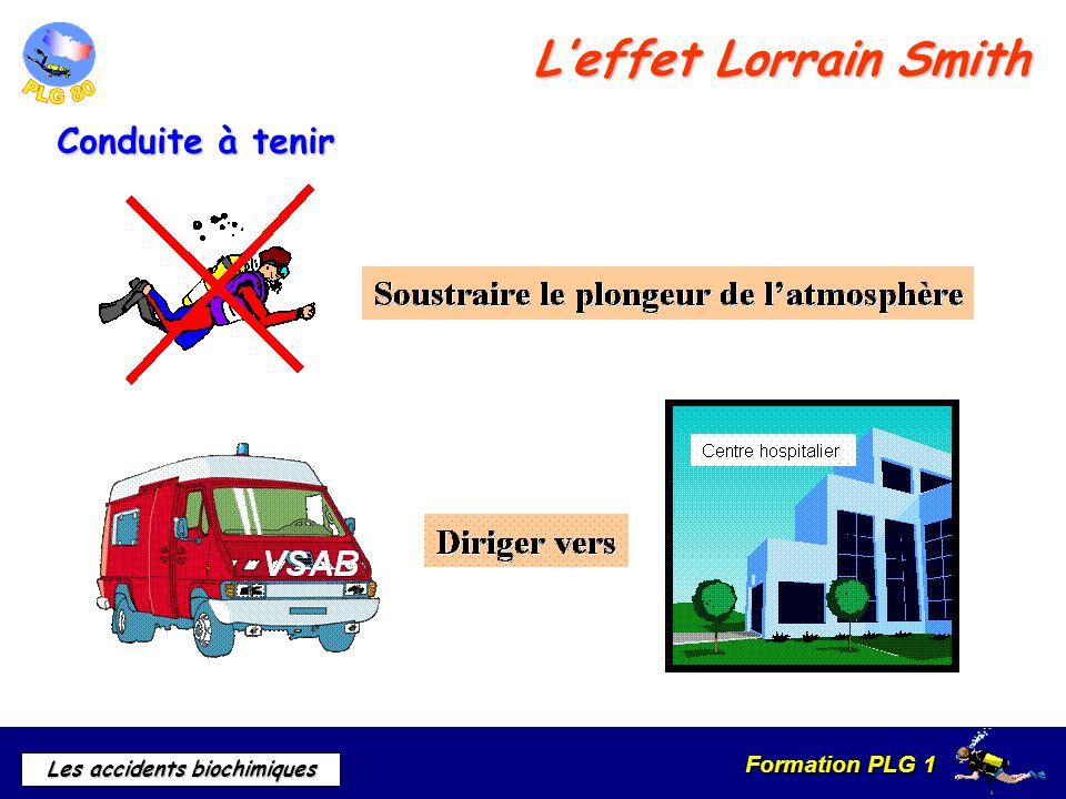 L'effet Lorrain Smith Conduite à tenir d) Prévention et traitement