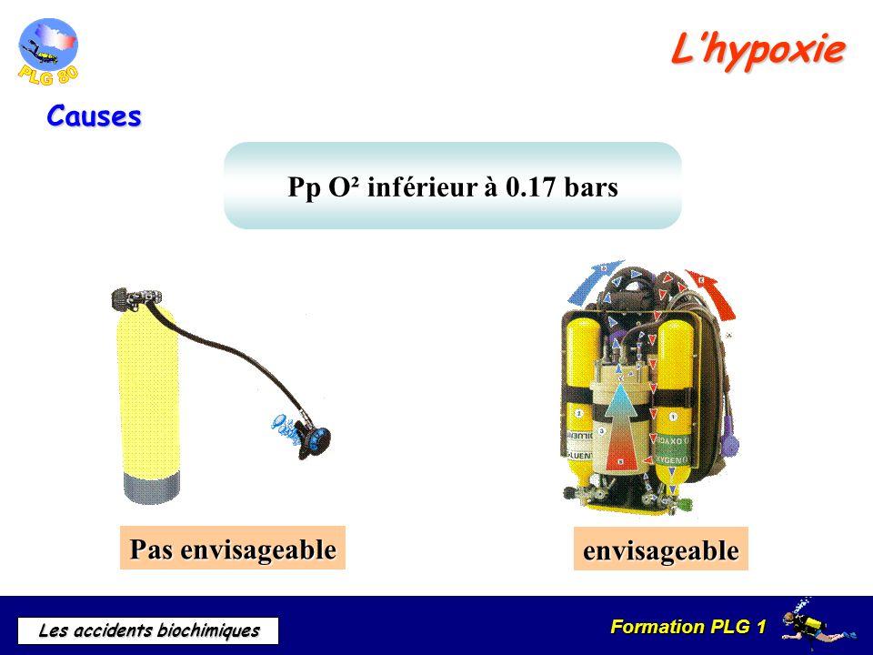 L'hypoxie Causes Pp O² inférieur à 0.17 bars Pas envisageable
