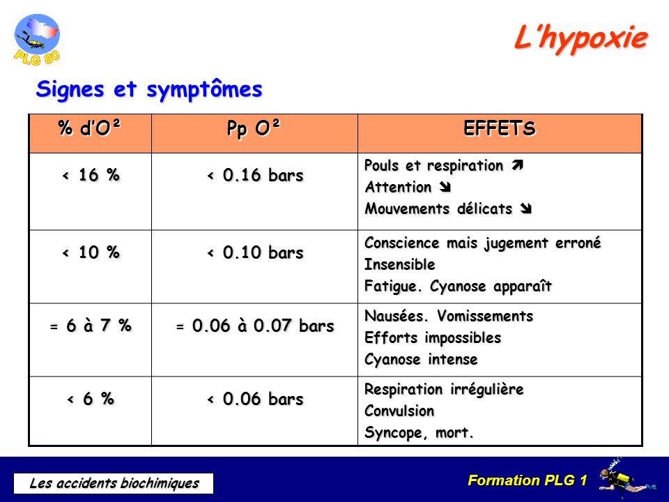 L'hypoxie Signes et symptômes % d'O² Pp O² EFFETS < 16 %