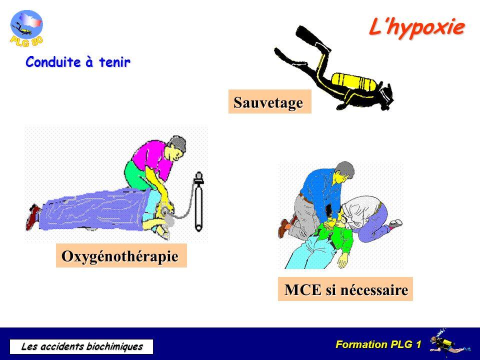 L'hypoxie Sauvetage Oxygénothérapie MCE si nécessaire Conduite à tenir