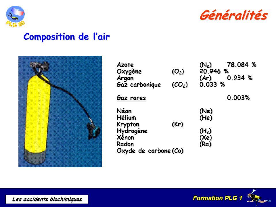 Généralités Composition de l'air Azote (N2) 78.084 %