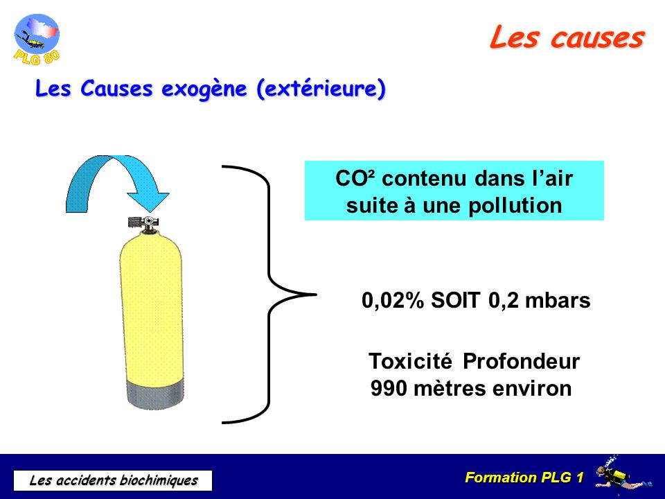 CO² contenu dans l'air suite à une pollution