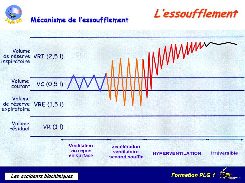 L'essoufflement Mécanisme de l'essoufflement B. Mécanisme