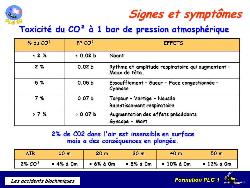 Signes et symptômes Toxicité du CO² à 1 bar de pression atmosphérique