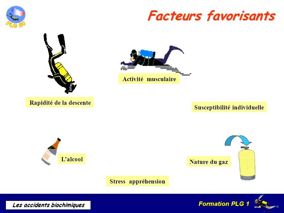 Facteurs favorisants Activité musculaire Rapidité de la descente