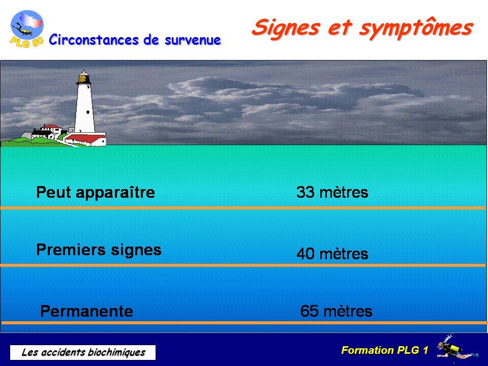 Signes et symptômes Circonstances de survenue