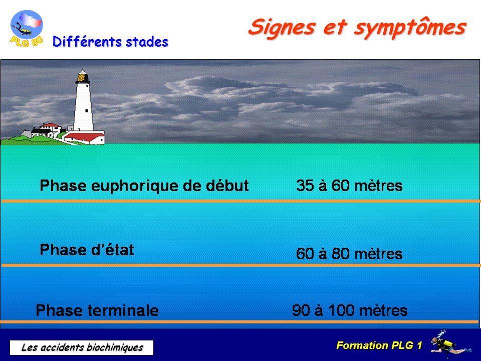 Signes et symptômes Différents stades