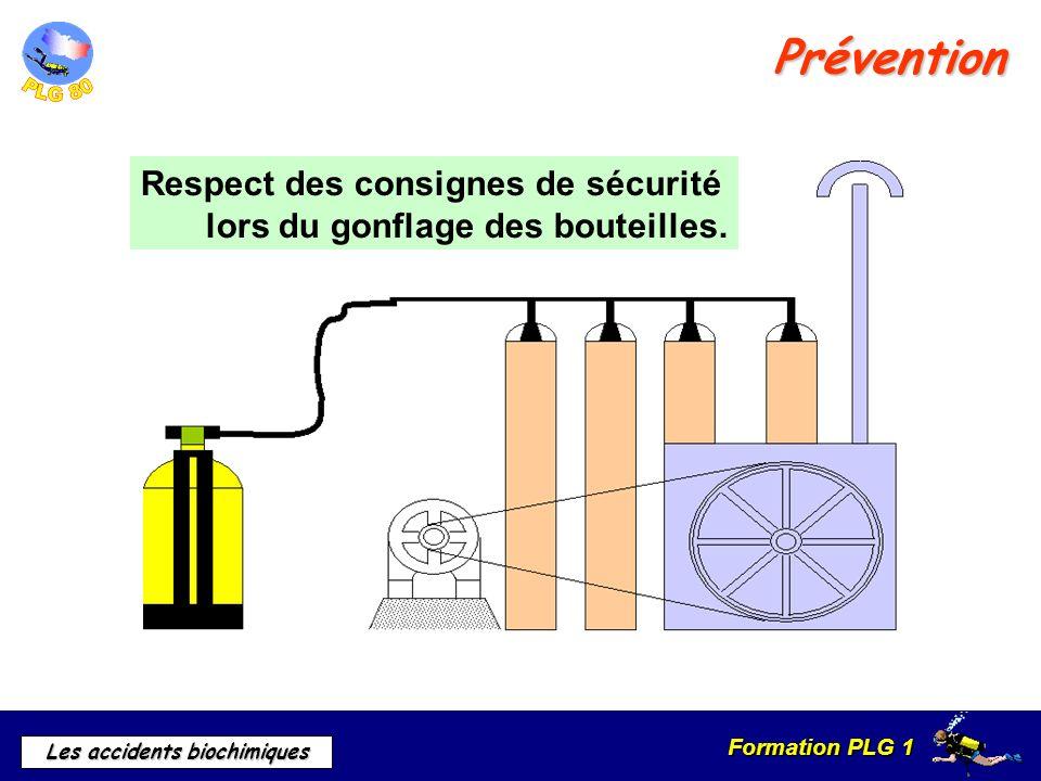 Prévention Respect des consignes de sécurité
