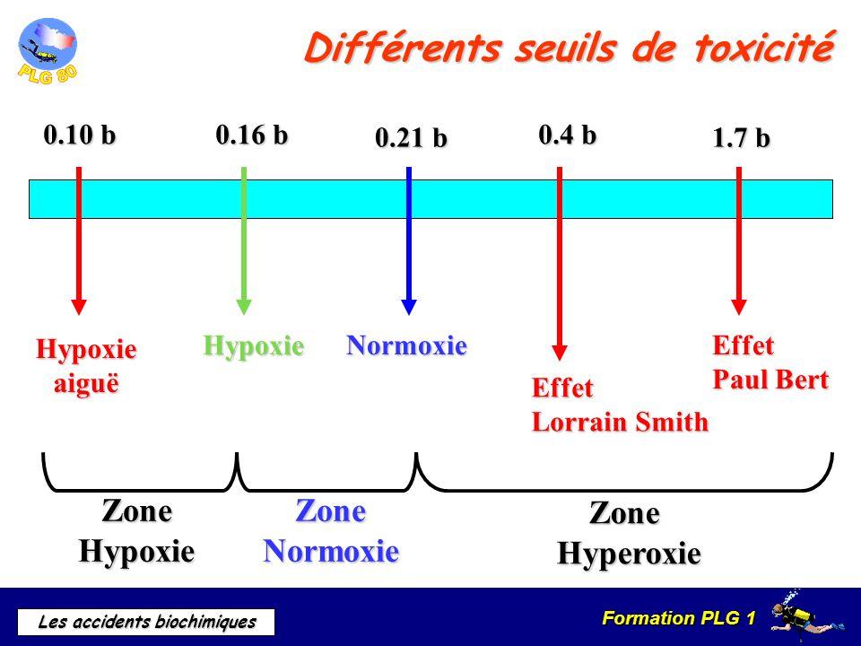 Différents seuils de toxicité