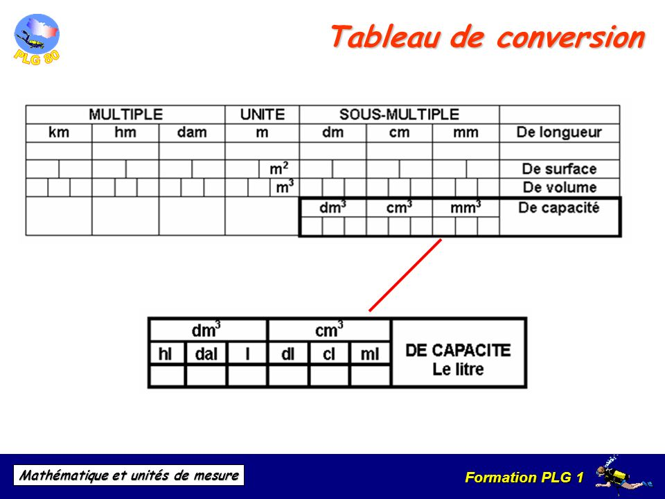 Tableau de conversion de mesure je73 jornalagora for Valeur de l are en m2