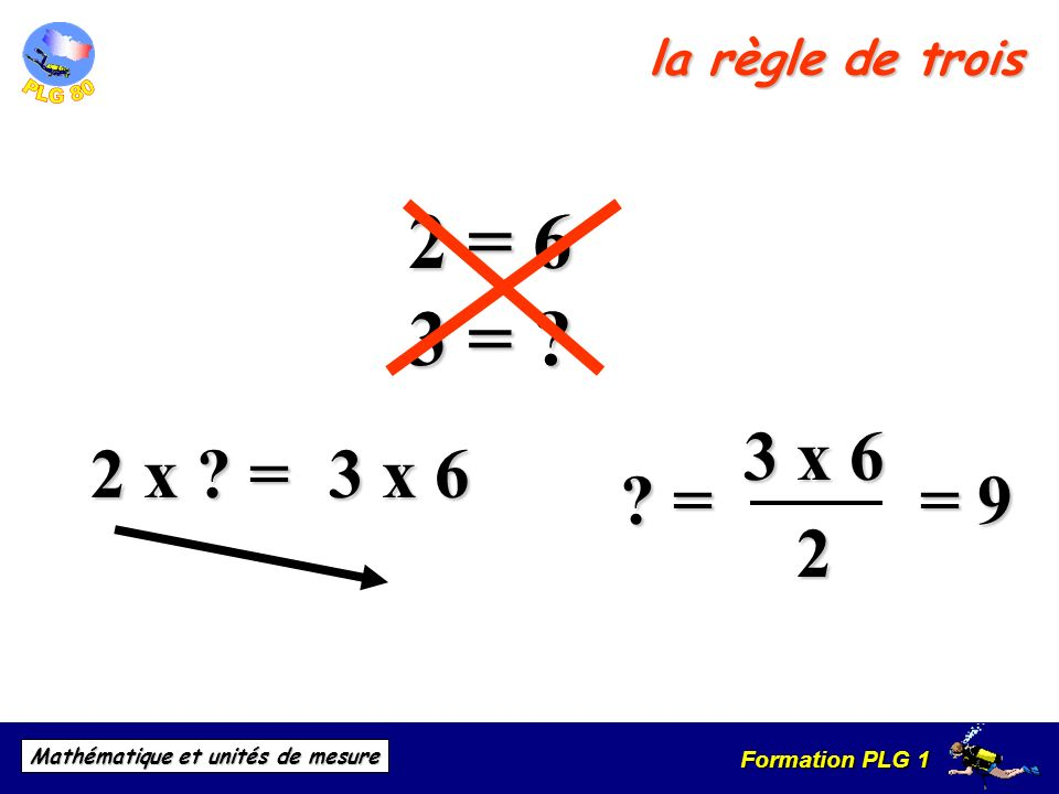 la règle de trois 2 = 6 3 = 3 x 6 2 2 x = 3 x 6 = = 9