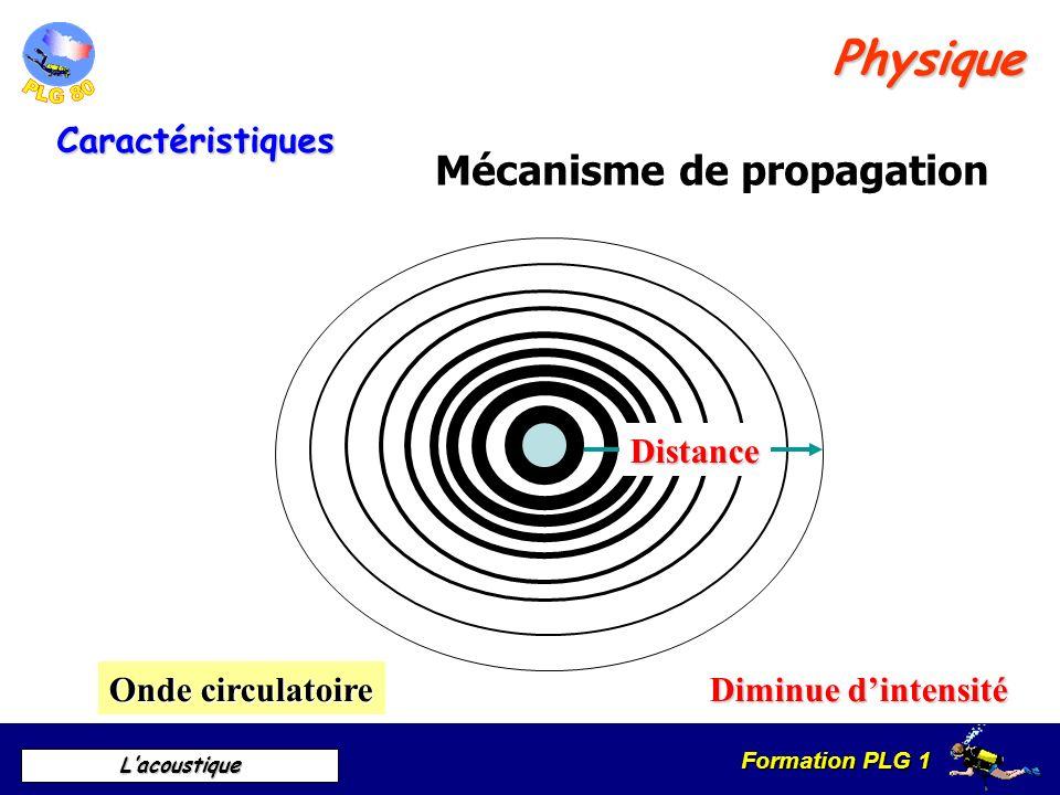 Physique Mécanisme de propagation Caractéristiques Distance