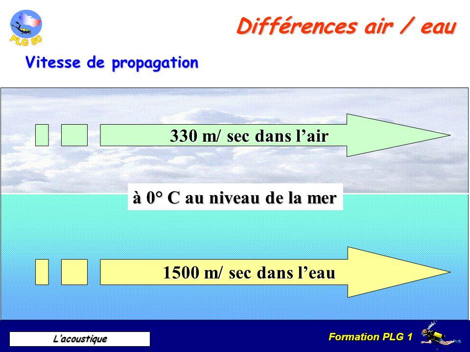 Différences air / eau 330 m/ sec dans l'air à 0° C au niveau de la mer
