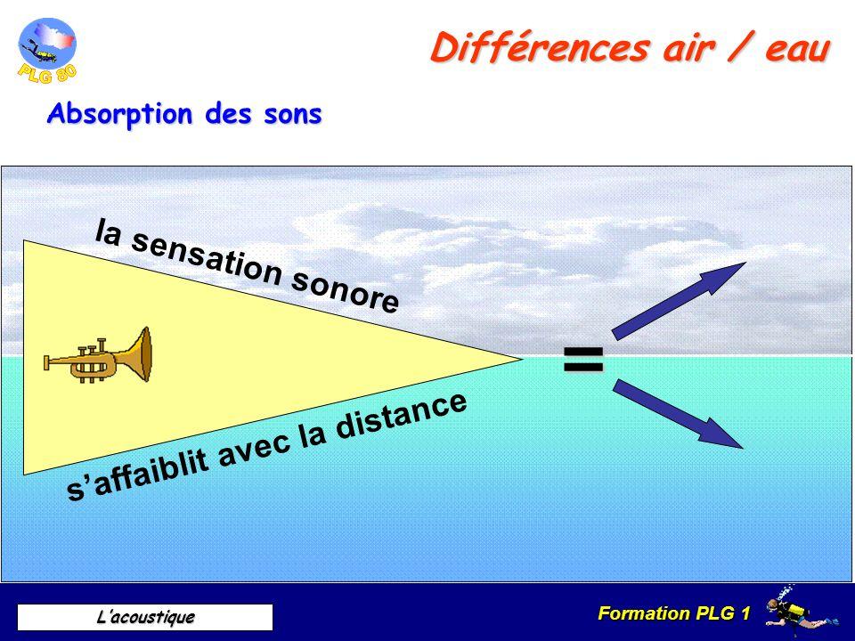 = Différences air / eau la sensation sonore
