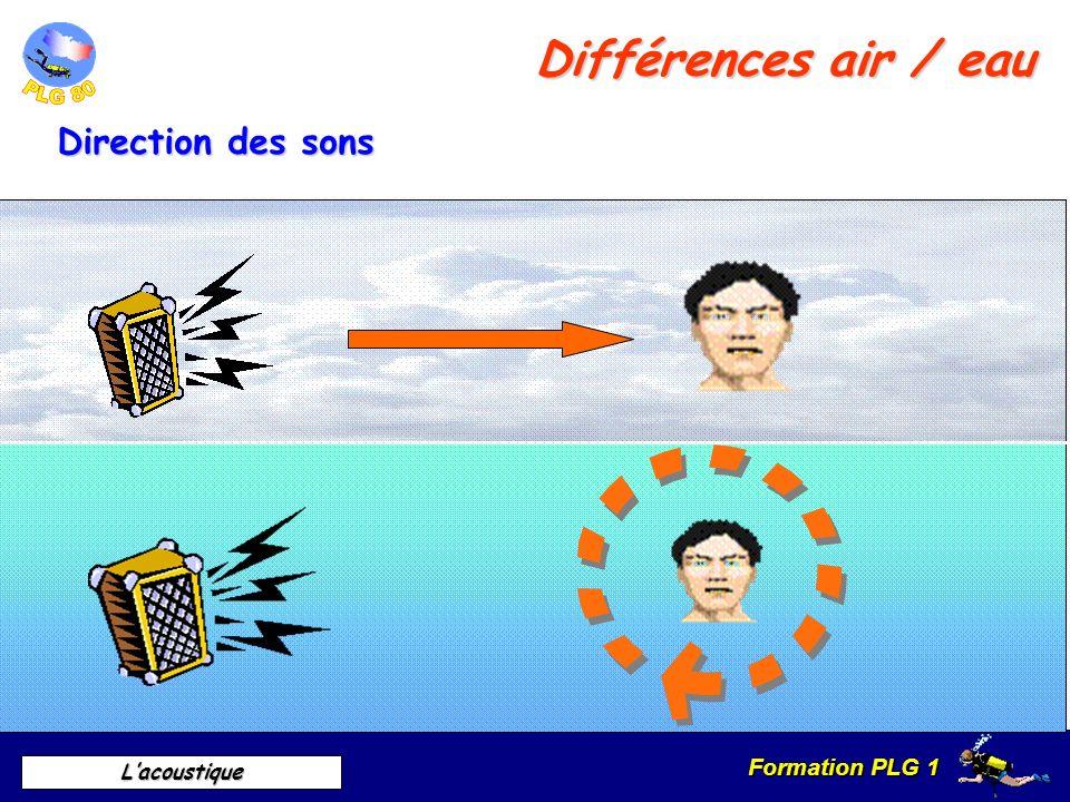 Différences air / eau Direction des sons A. Direction