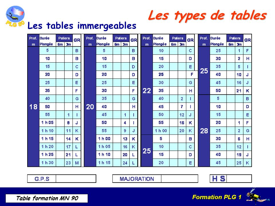 Les types de tables Les tables immergeables