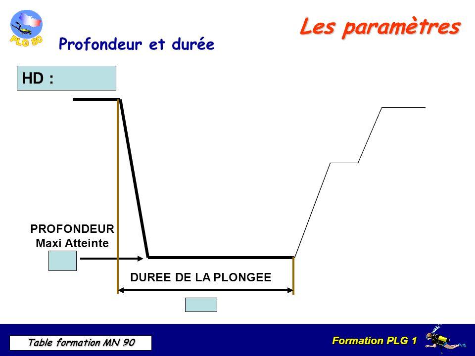 Les paramètres Profondeur et durée HD : PROFONDEUR Maxi Atteinte