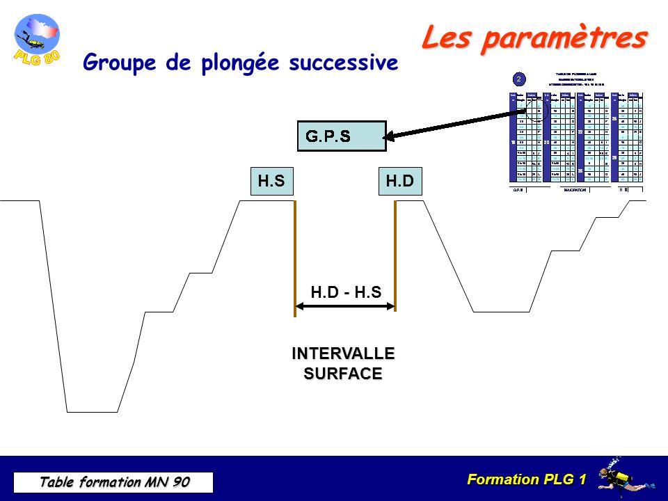 Les paramètres Groupe de plongée successive H.S H.D H.D - H.S