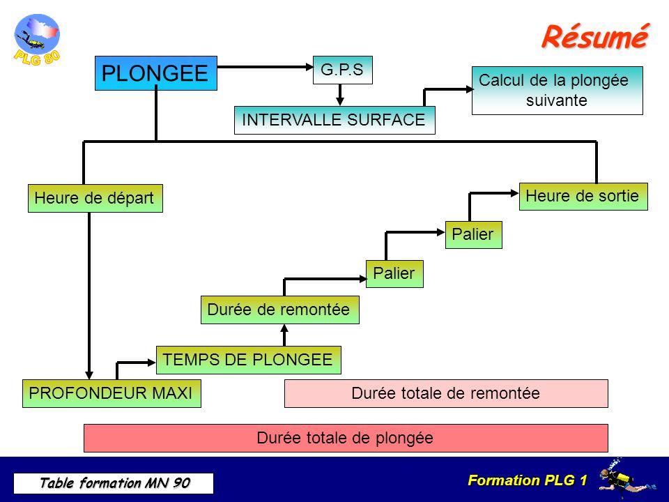 Résumé PLONGEE G.P.S Calcul de la plongée suivante INTERVALLE SURFACE