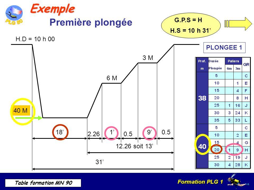 Exemple Première plongée H.S = 10 h 31' G.P.S = H H.D = 10 h 00