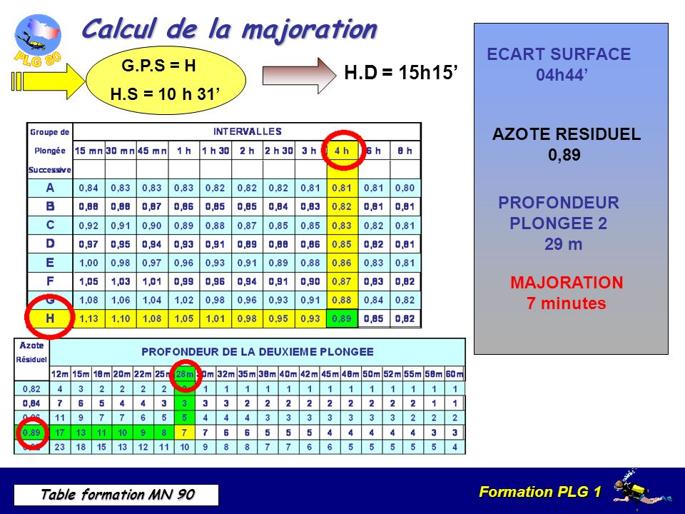 Calcul de la majoration