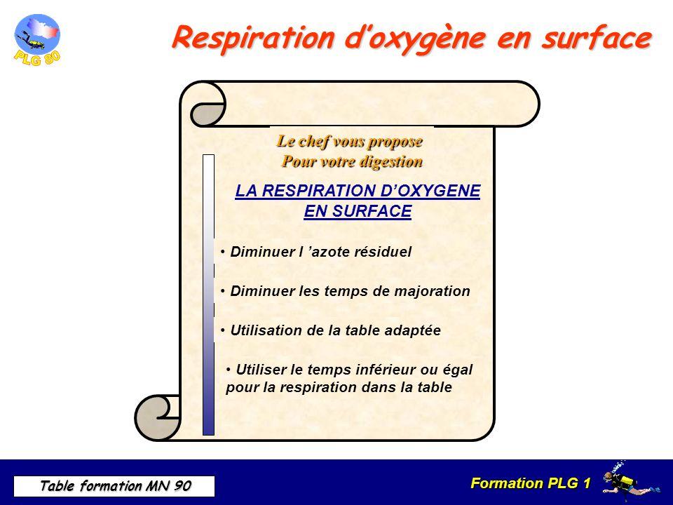 Respiration d'oxygène en surface