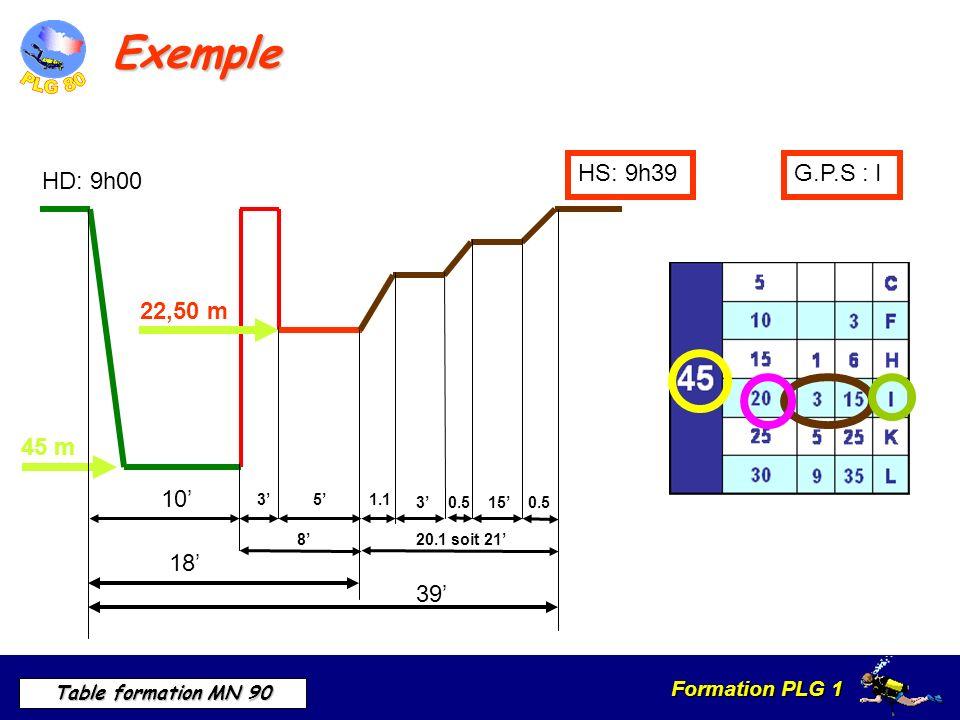 Exemple HS: 9h39 G.P.S : I HD: 9h00 45 m 39' 10' 22,50 m 18' 1.1 3'