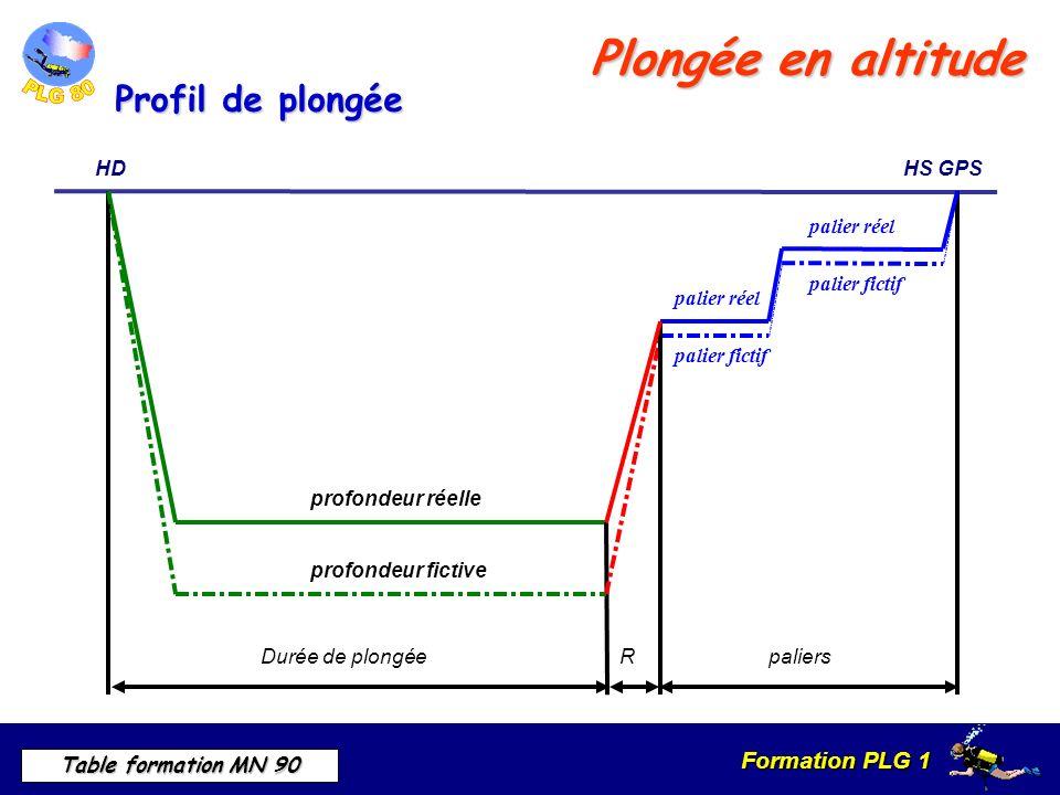 Plongée en altitude Profil de plongée Durée de plongée R HD HS GPS