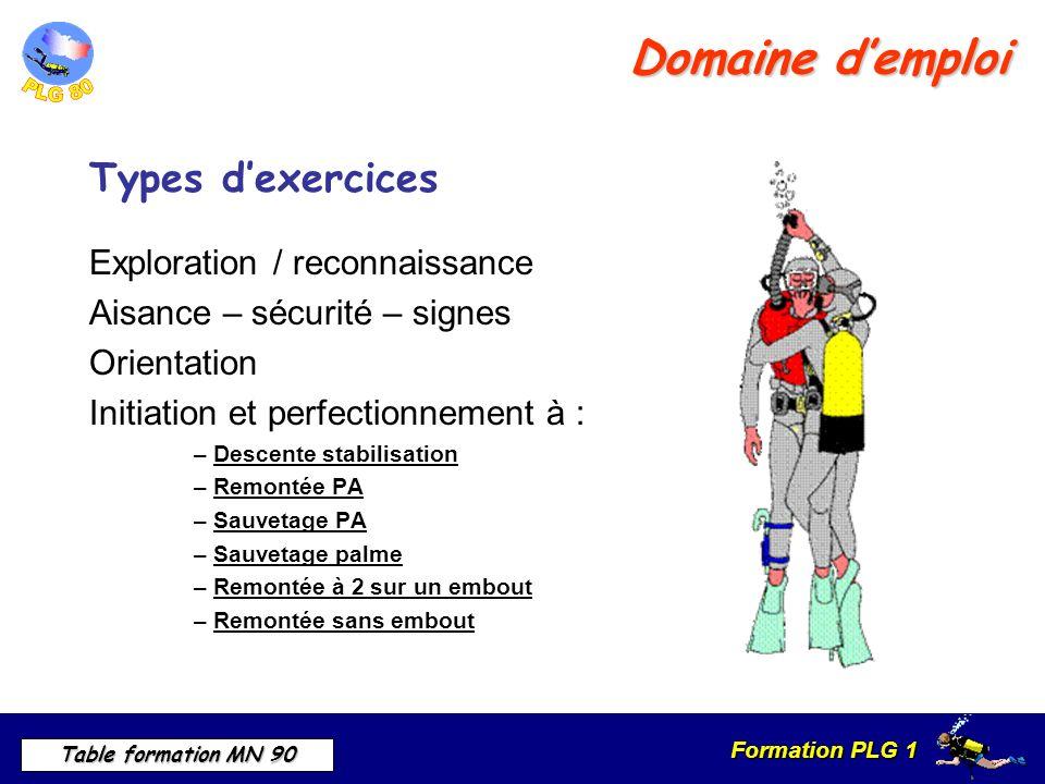 Domaine d'emploi Types d'exercices Exploration / reconnaissance