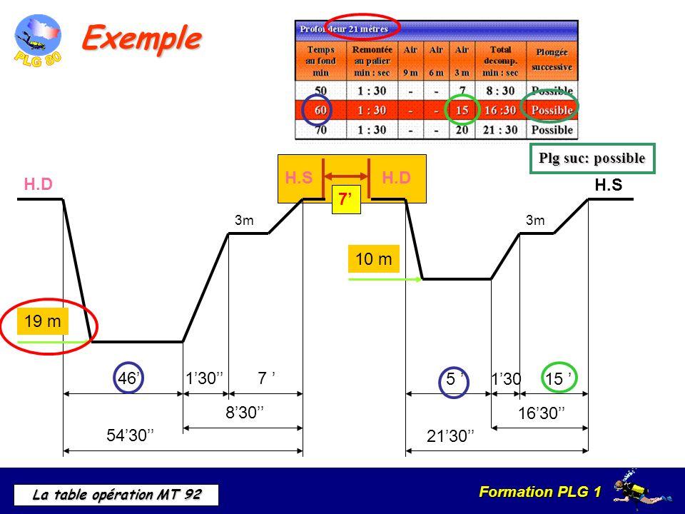 Exemple 7' H.S H.D 46' 7 ' 54'30'' 8'30'' 1'30'' 19 m H.D 5 ' 1'30